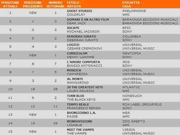 Classifica Fimi 29 maggio 2014