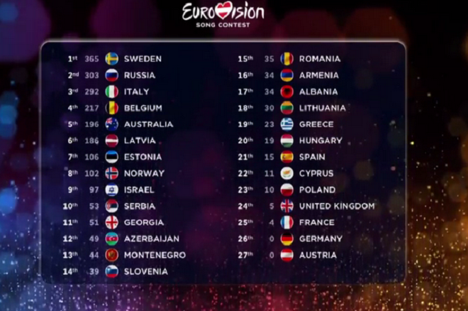 Classifica definitiva Eurovision Song Contest 2015 (televoto + giurie)