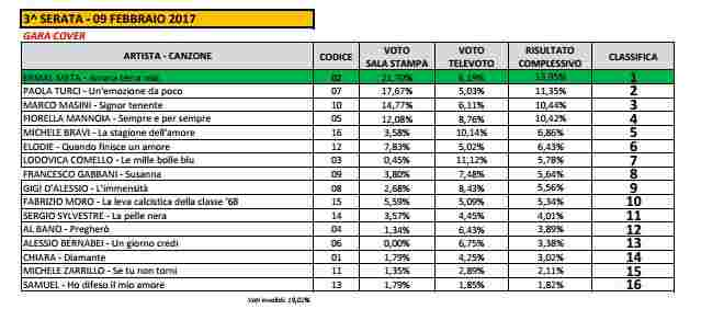classifica big serata cover