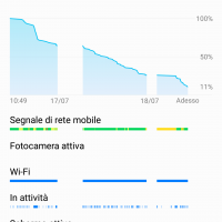 Gestione batteria Honor 9
